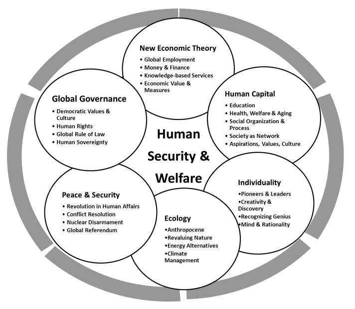 thesis on human capital development The basic theory of human capital 1  to the development of multiple-intelligences theory,  human capital even when individuals have access to the same investment.